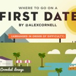 Where to Go On A First Date Featured