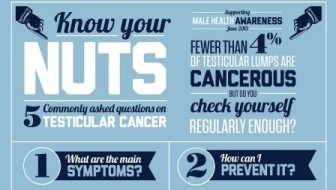 Know Your Nuts – Male Health Awareness Month [Infographic]