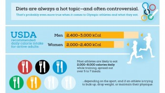 Athletic Diets – The Numbers [Infographic]
