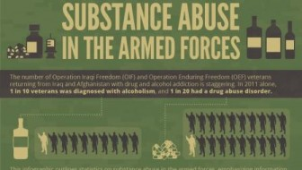 Substance Abuse, the Armed Forces, and Bouncing Back [Infographic]