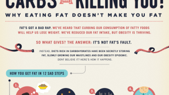 Carbs Are Killing You [Infographic]