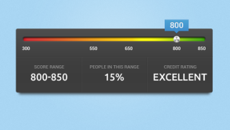 How to Fast-Track Your Way to a Better Credit Score